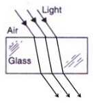 Solutions of Refraction of Light (Page No- 221) - Physics By Lakhmir Singh, Class 10 Class 10 Notes | EduRev