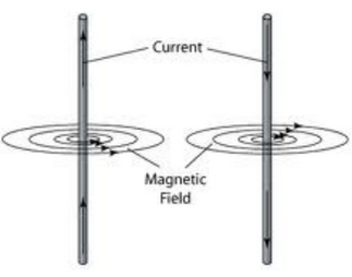 Lakhmir Singh & Manjit Kaur: Magnetic Effects of Electric Current, Solutions- 2 Class 10 Notes | EduRev
