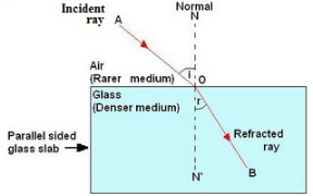 Solutions of Refraction of Light (Page No- 220) - Physics By Lakhmir Singh, Class 10 Class 10 Notes | EduRev