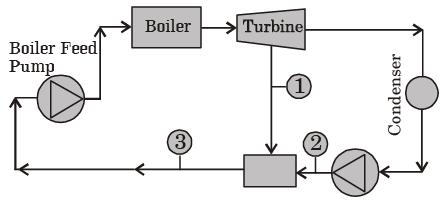 Past Year Questions: Power Plant Engineering Notes | EduRev