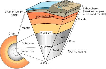 Interior of Earth Notes | EduRev