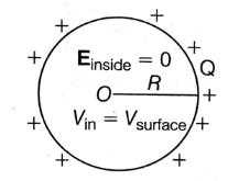 NEET Previous Year Questions (2014-20): Electrostatics Potential and Capacitance Class 12 Notes   EduRev