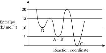 Previous year Questions (2016-20) - Thermodynamics JEE Notes | EduRev
