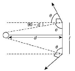 Previous year questions (2016-20) - Moving Charges and Magnetism (Part - 1) Notes | EduRev