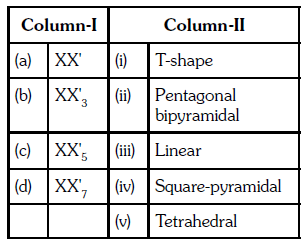Previous Year Questions (2014-19) - The p-Block Elements (Group 15, 16, 17 and 18) Notes | EduRev