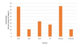 RD Sharma Solutions -Ex-23.2 (Part - 2), Graphical Representation Of Statistical Data, Class 9, Math Class 9 Notes | EduRev