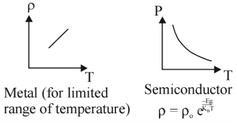 JEE Main Previous year questions (2016-20): Heat & Thermodynamics- 2 JEE Notes | EduRev