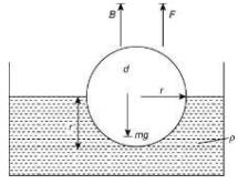 JEE Main Previous year questions (2016-20): Mechanical Properties of Solids and Fluids JEE Notes   EduRev