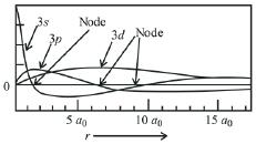 Previous year Questions (2016-20) - Structure of Atom Notes | EduRev