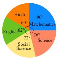 RD Sharma Solutions - Chapter 25 - Data Handling-III (Part - 2), Class 8, Maths Class 8 Notes   EduRev