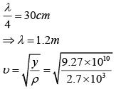 JEE Main Previous year questions (2016-20): Waves Notes   EduRev