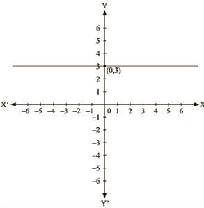 RD Sharma Solutions Ex-13.4, Linear Equation In Two Variables, Class 9, Maths Class 9 Notes | EduRev