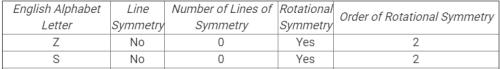 RD Sharma Solutions - Ex-18.3, Symmetry, Class 7, Math Class 7 Notes | EduRev