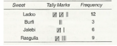RD Sharma Solutions (Part - 2)- Ex-22.1, Data Handling I Collection Organisation Data, Class 7 Class 7 Notes | EduRev