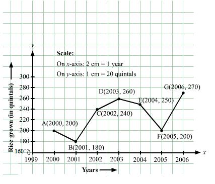 RD Sharma Solutions - Chapter 27 - Introduction to Graphs (Part - 1), Class 8, Maths Class 8 Notes | EduRev
