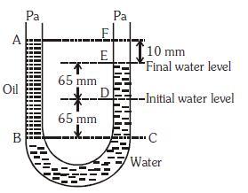 NEET Previous Year Questions (2014-20): Mechanical Properties of Fluids Class 11 Notes | EduRev
