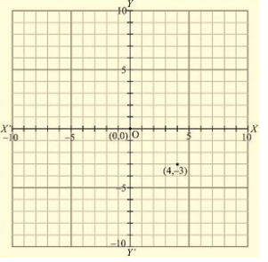 RD Sharma Solutions Ex-11.1, Coordinate Geometry, Class 9, Maths Class 9 Notes | EduRev