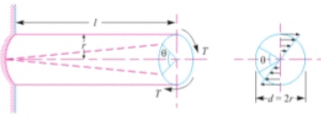 Chapter 2 - Torsional And Bending Stresses In Machine Parts - Machine Design, Mechanical Engineering Mechanical Engineering Notes | EduRev