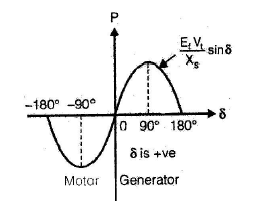 Polyphase Synchronous Machines - 2 Notes | EduRev