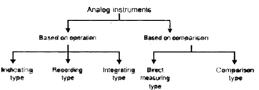 Chapter 3 Electromechanical Indicating Type Instruments(Part - 1) - Notes, Electrical Measurement Electrical Engineering (EE) Notes | EduRev