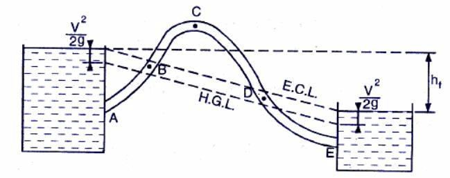 Chapter 7 Flow Through Pipes - Fluid Mechanics, Mechanical Engineering Mechanical Engineering Notes   EduRev