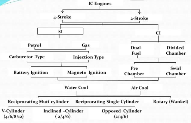 Chapter 1 Basics And Air Standard Cycles - IC Engine, Mechanical Engineering Mechanical Engineering Notes | EduRev