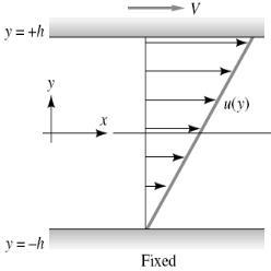 Chapter 10 Laminar Flow - Fluid Mechanics, Mechanical Engineering Mechanical Engineering Notes | EduRev
