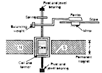 Chapter 3, Electromechanical Indicating Type Instruments (Part - 2) - Notes, Electrical Measurement Electrical Engineering (EE) Notes | EduRev