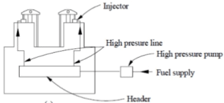Chapter 4 Carburetion And Fuel Injection - IC Engine, Mechanical Engineering Mechanical Engineering Notes | EduRev