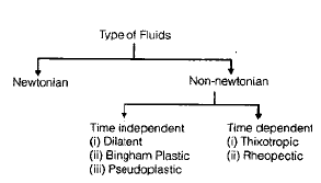 Chapter 1 Fluid Properties - Fluid Mechanics, Mechanical Engineering Mechanical Engineering Notes | EduRev