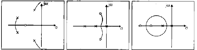 Chapter 6 - Root Locus - Notes, Control System, Electrical Engineering Electrical Engineering (EE) Notes | EduRev