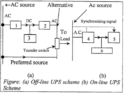 Chapter 11 Uninterruptible Power Supply Systems - Notes, Power Electronics, Electrical Engineering Electrical Engineering (EE) Notes | EduRev