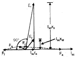Chapter 5 - Polyphase Synchronous Machines (Part - 1) - notes of Electrical Engineering Electrical Engineering (EE) Notes | EduRev