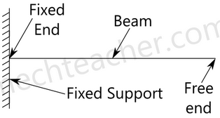 Chapter 5 Shear Force and Bending Moment - Strength of Material, Mechanical Engineering Mechanical Engineering Notes | EduRev