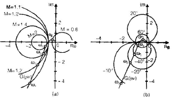 Chapter 7 - Frequency Domain Analysis(Part - 1) - Notes, Control System, Electrical Engineering Electrical Engineering (EE) Notes | EduRev