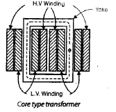 Chapter 2 - Transformers (Part - 1) - Notes, Electrical Machines, Electrical Engineering Electrical Engineering (EE) Notes   EduRev