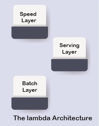 Lambda Architecture – The New Big Data Architecture IT & Software Notes | EduRev