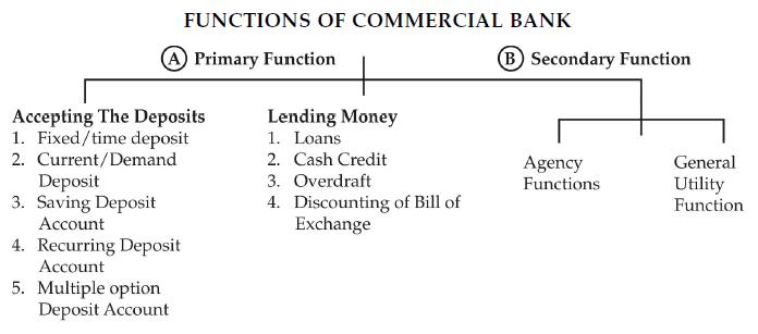 Chapter Notes (Part-2) - Business Services, BST, Class 11   EduRev Notes