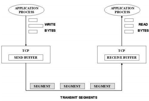 TCP - Reliable Byte Stream Computer Science Engineering (CSE) Notes | EduRev