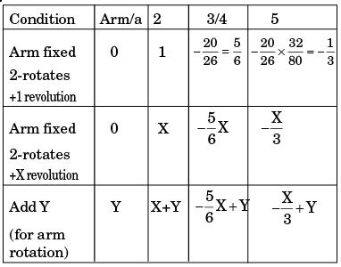 GATE Past Year Questions: Gears & Gear Trains Notes | EduRev