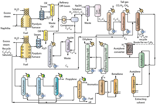 Hydrocarbon Steam Cracking for Petrochemicals Chemical Engineering Notes | EduRev
