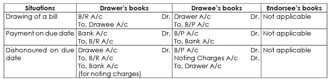 ICAI Notes 7.1 - Bills of Exchange & Promissory Notes (Part - 1) CA Foundation Notes | EduRev