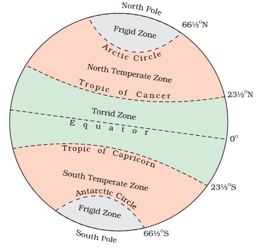 aspirantsclass: General awareness: Geography Notes # 3