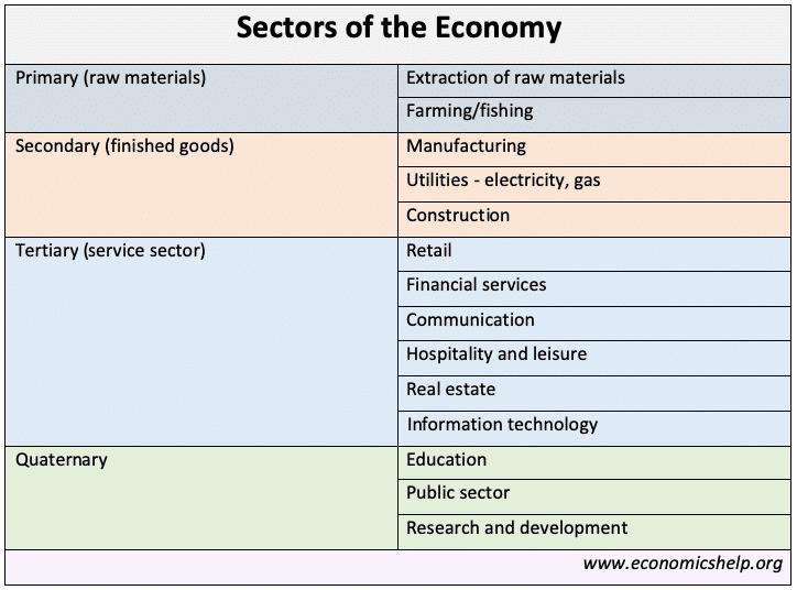 Sectors of the economy - Economics Help