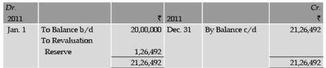 ICAI Notes 5 - Depreciation Accounting (Part - 4) CA Foundation Notes | EduRev