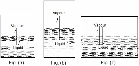 Vapour Solutions and Types of Solutions Class 12 Notes | EduRev