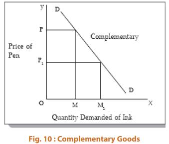 Income & Cross Elasticity of Demand CA Foundation Notes   EduRev