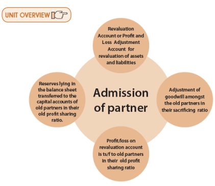 Unit 3: Admission of a New Partner CA Foundation Notes | EduRev