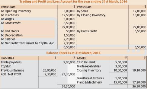 Unit 1: Final Accounts of Non-Manufacturing Entities(Part-4) CA Foundation Notes   EduRev