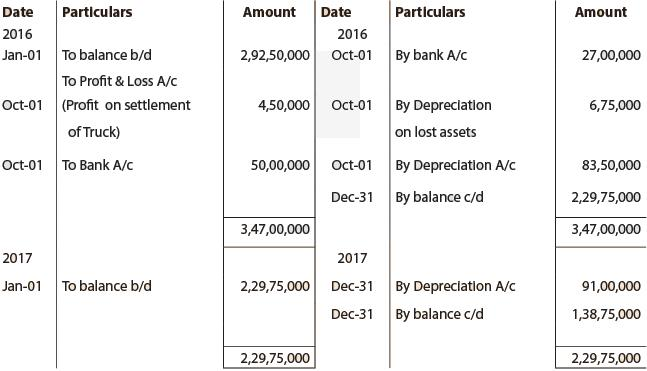 Concept and Accounting of Depreciation (Part - 3) CA Foundation Notes | EduRev